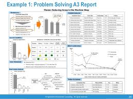 a3 report template a3 thinking by operational excellence consulting