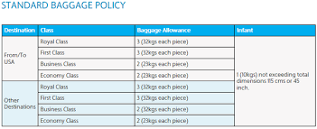 how much check in baggage allowance in kuwait airways from dubai