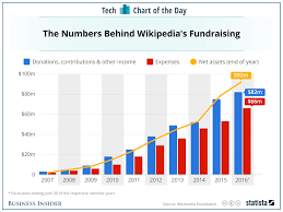 Business Letter Asking For Donations by How Much Money Wikipedia Has From Donations Chart Business Insider