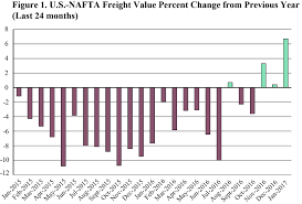 usa statistics bureau january 2017 freight numbers bureau of
