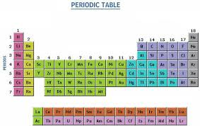 What Are The Families Of The Periodic Table Non Metals Metals And Non Metals Examples Of Non Metals