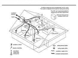 Kitchen Ventilation System Design Hervorragend Kitchen Exhaust System Design Ventilation Of Best