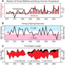 Wildfire Davis Ca by Warming And Earlier Spring Increase Western U S Forest Wildfire