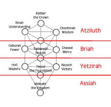 the traditional tree of an overview of the kabbalistic