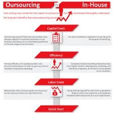 Inhouse Outsourcing Vs In House Visual Ly
