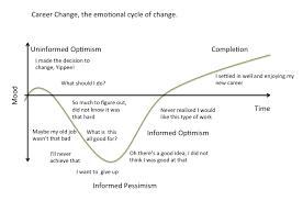 what is chagne made of career change the emotional cycle of change your journey to a