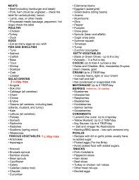 My Keto Food List U2014 Go Keto With Casey