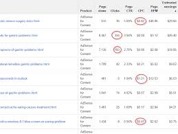 adsense cpc how to increase google adsense earnings with channels