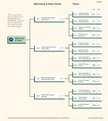 business planning goal tree marketing sales