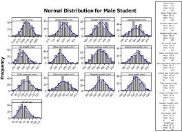 Average Chair Height Anthropometric Measurements For Ergonomic Design Of Students