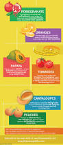 the 15 fruits that will help you lose weight daily mail online