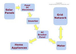 Design Home Network System by Home Solar Power System Design Home Design