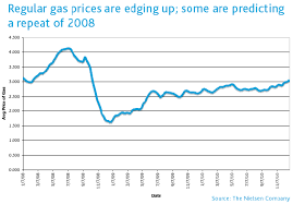 average gas price newswire here we go again how will u s consumers react to rising