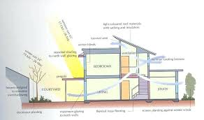 efficient home designs energy efficient home designs most cost house design plans layouts