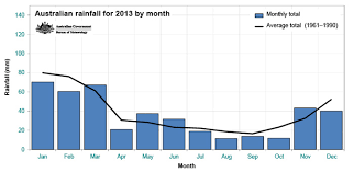 meteorology bureau australia bureau of meteorology rainfall monthly totals 2013 abc