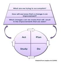 the model for improvement academic health science partnership in