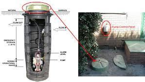 Waste Pumps Basement - pressurised sewers sswm