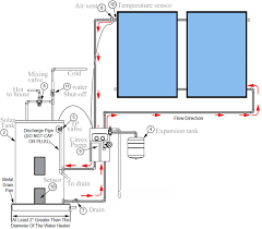 Circulation Pump For Water Heater Should You Buy Solar Water Heater