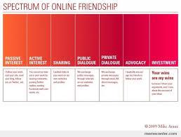 Me Me Me Read Online - spectrum of online friendship by ben meme center