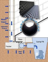 Basement Waterproofing Methods by Americrawl Inc Wet Basement Repair