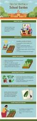 Planting Zone Map How To Start A Garden Food U0026 Wine
