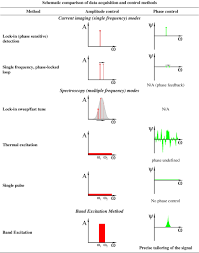 band excitation in scanning probe microscopy sines of change