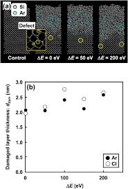 modeling of defect generation during plasma etching and its impact