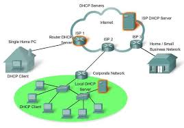 Home Server Network Design Application Layer Iso Osi Protocols Functionality