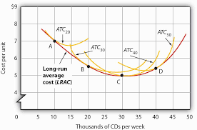 8 2 production choices and costs the long run principles of
