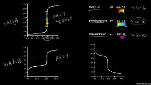 100 pdf chemfax ap chemistry lab 10 answers rate of