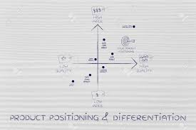 Map Qu Product Positioning U0026 Differentiation Map Featuring Your Brand