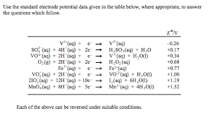 Standard Reduction Potentials Table Electrode Potentials Question The Student Room