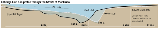oil pressure builds in great lakes region as new pipelines stall