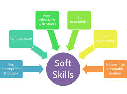 Types Of Skills Resume The Best Resume Skills To List Getperfectresume Com