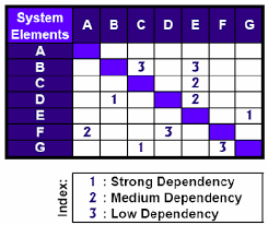 design elements matrix exle of a design structure matrix