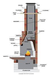 Fireplace Damper Parts - chimney sweep service terms