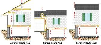 Radon Mitigation Cost Estimates by Our Radon Mitigation System