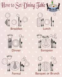 How To Set A Table How To Set Dining Table Etiquette Tablescapes Table Settings