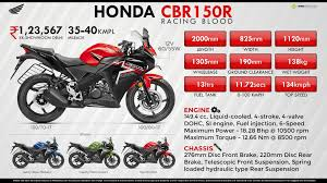 honda cbr 150r bike mileage honda cbr150r racing blood