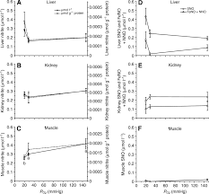 nitric oxide metabolites in goldfish under normoxic and hypoxic