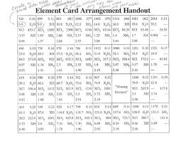 periodic table basics cards answers worksheets on pinterest periodic table worksheet answers hrw