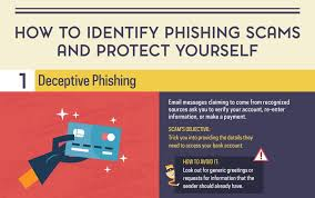 6 common phishing attacks and how to protect against them
