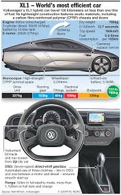 volkswagen xl1 volkswagen xl1 hybrid concept car u2013 an annotated graphic