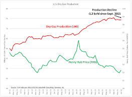 map us gas prices gas price increase inevitable in 2016