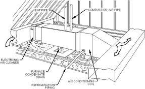 How To Design Home Hvac System Home Hvac Design Photo Of Nifty The Perfect Hvac Building Science