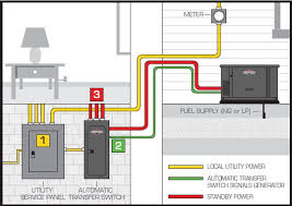 lovable wiring diagram for generac transfer switch u2013 the wiring