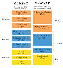 sat essay sample prompts essay score sat essay prompts 2015 max score on sat essay prompt sat essay score range what does my sat essay score mean essay