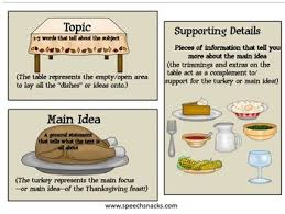 ideas and supporting details a feast of turkey topics for
