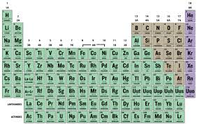 atomic number periodic table 2 1 isotopes and atomic mass chemistry libretexts