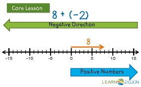 adding positive and negative integers on a number line learnzillion